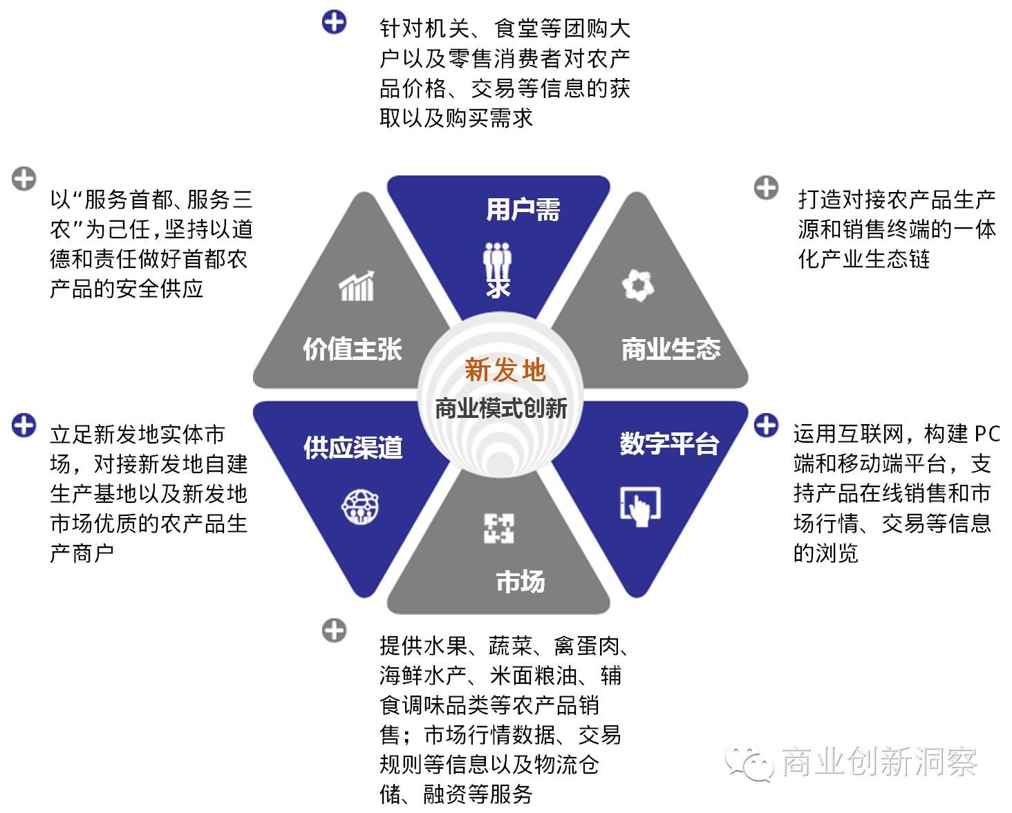 一张图读懂新发地商业模式创新图片