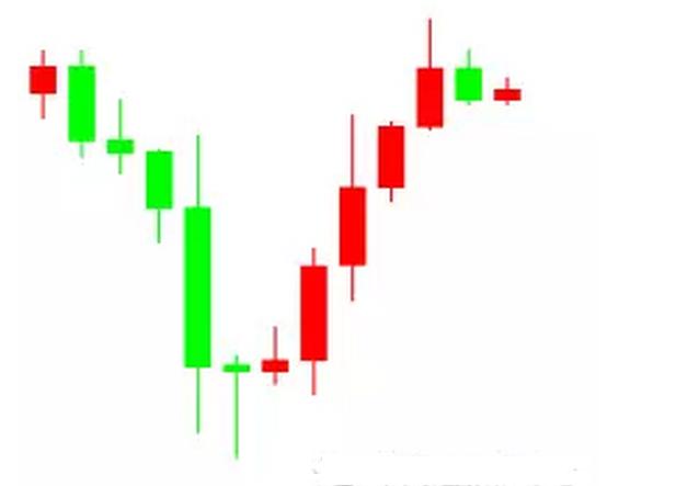 现货投资教你如何快速学会判断趋势