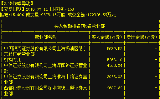 新潮能源:10转28,龙虎榜飚149845万,连板封涨