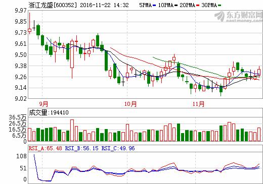 600352浙江龙盛