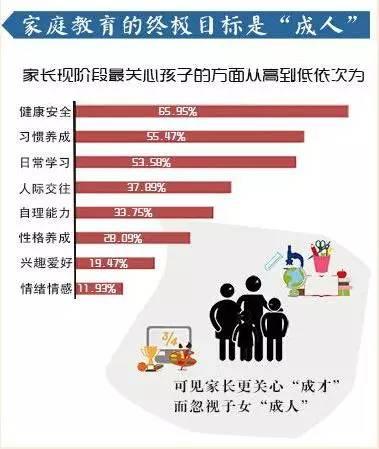 育儿知:4万家庭调查结果告诉你哪些家庭的孩子学习更优秀