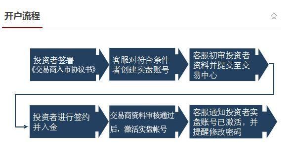 华中矿开户在网上怎样签约、交易规则、开户流程?