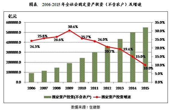 20106-2015年中国建筑业投资及运行现状分析