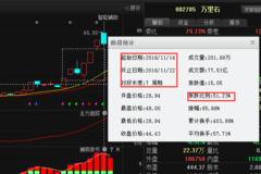 华泰股份:深港通+遭资金4.56亿狂砸,或秒杀万里石