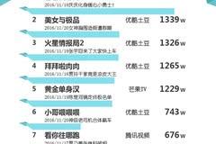 网综榜单丨2016年11月22日全网网络综艺播放量表现