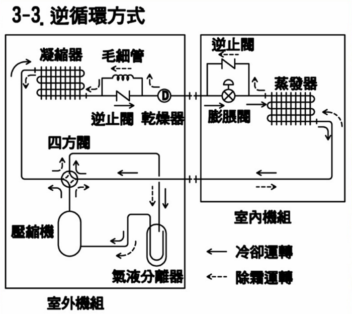 如果热泵长期结霜,很有可能是四通阀或者电磁阀出现了故障.图片