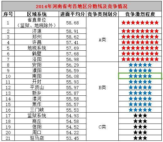 河南省考成绩