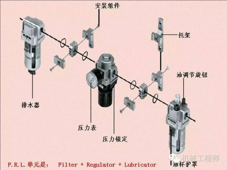 【专业积累】气动基础知识大串讲(四)——气缸与三联件图片
