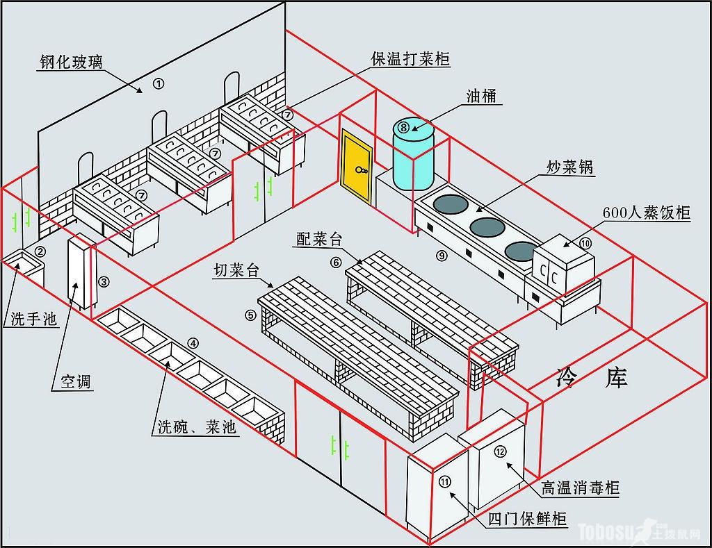 小饭店厨房设计效果图案例,饭店厨房设计平面图图片