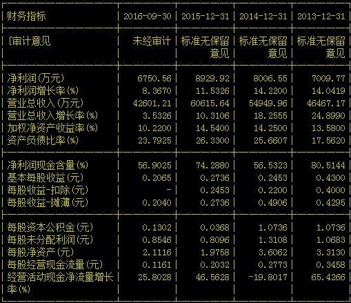 收入证明范本_揭秘朝鲜人民真实收入_营业收入现金含量