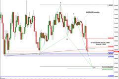 嘉盛集团:欧元/美元:继续逼近平价