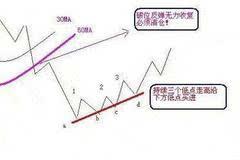 【股票】三种简单实用的解套方法