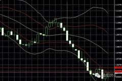 美国经济数据提升美联储加息预期,金价小幅下跌