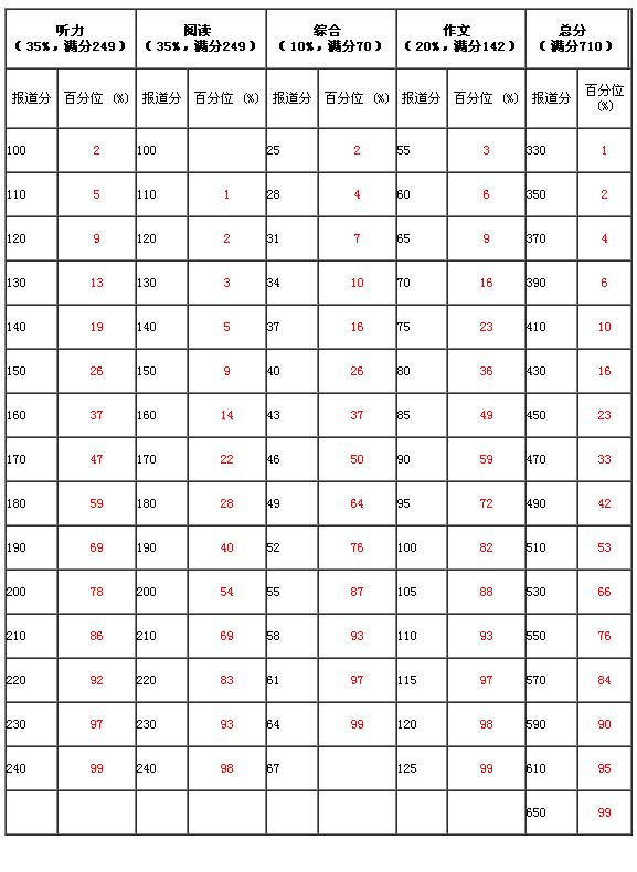 2018年12月英語4年級和6年級的查詢方法和計算方法