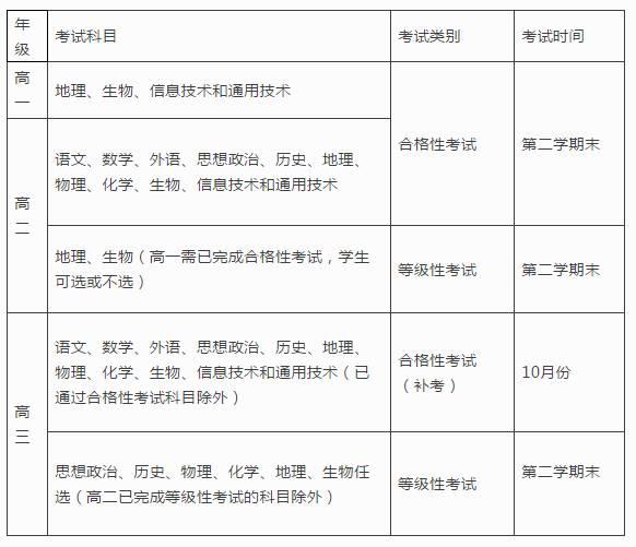 【快讯】最新消息:安徽省2018级考生高二可参加高考!_北京赛车