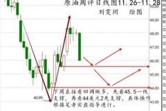 刘雯玥:11.26原油为何暴跌下周原油白银操作建议