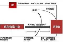 巨亏也要做物流 刘强东5年亏损450亿居然超越了BAT