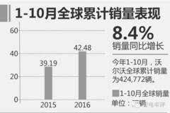 欧洲人为中国开发,比老款低5万,比迈腾拉风,这沃尔沃要卖疯