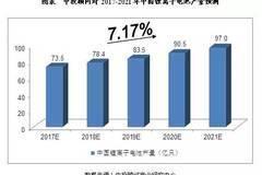 [风向] | 未来5年中国锂电池行业预测分析