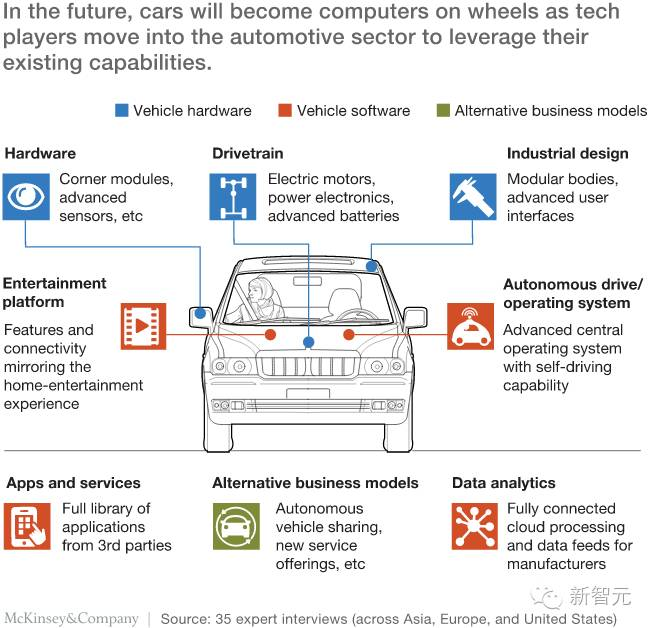 a description of the automotive industry on trends of modern cars This report focus on new energy vehicle technology trends,  how to balance  nev manufacturing costs with technological innovation in order.