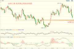 金砖汇通周评:金银似乎未见底  美元仍高位站岗