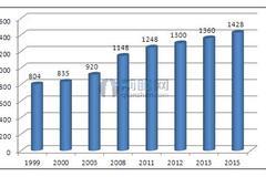 速冻食品行业全球市场种类及市场分布情况