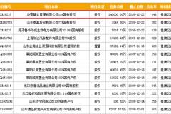 又一次成为华夏基金股东的机会!这一次需要24亿元
