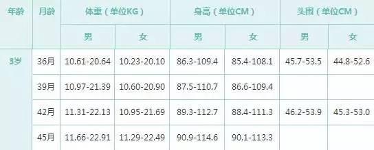 中国宝宝0到6岁标准身高体重表,快来对比一下