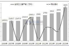 2006-2015年全球乙二醇开工率变化情况