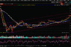 金银天丰:黄金股票大盘操作策略