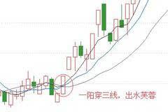 牛股解析:马应龙,出水芙蓉形态,上攻信号强烈!