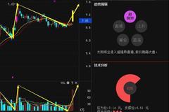 """跳空包阳""""放量王"""",净利6.57亿,明日有望暴涨!"""