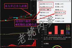 京运通601908 重大利好来袭,短期股价将继续暴涨