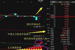 东方精工:3.37亿资金抢筹+主力重仓,将超中国铁建