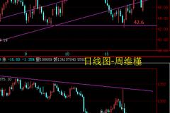 周维槿:买黄金炒原油,你是喜欢做长线还是短线?