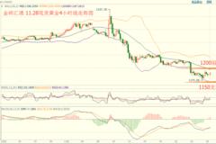 金砖汇通:金银震荡调整 油价再回测45关口