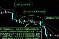 【金融科普】均线乌云密布形的识别与运用