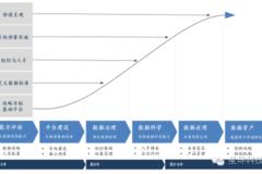 智能金融 星环科技发布证券业大数据战略规划纲要(白皮书) 下