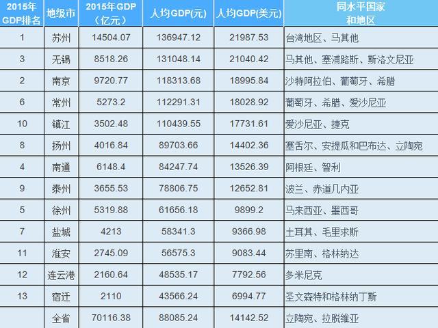 宿迁人均GDP2021_日本关于中国gdp的预测 2017 2021