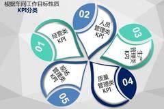 后市参考:汽修厂如何实施KPI管理?附详细落地方案(值得收藏,建议实施)