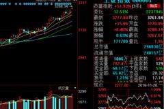 中国铁建601186:重大利好消息,能否开启主升浪