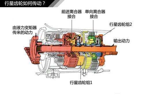 汽车发动机:at,cvt,dsg自动变速箱结构及原理