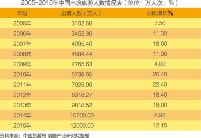 【DADO】中国旅游行业市场前瞻与投资战略规划分析报告