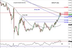 嘉盛集团:如果风险厌恶抬头,关注欧元/日元