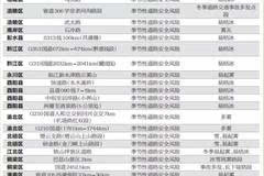 重庆交巡警公布21处事故易发危险路段 提醒广大驾驶员注意