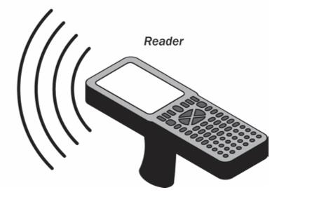 多协议RFID读写器 你给我站住