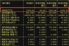 绝世白马股曝光,将超过中国建筑,后市翻三倍暴涨