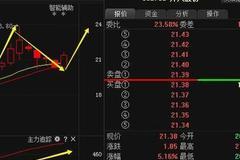 继格力电器后又一黑马,股东增持6000万股,将暴涨