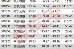 9股跌破增发价达20%,跌无可跌,后市将大举反弹!
