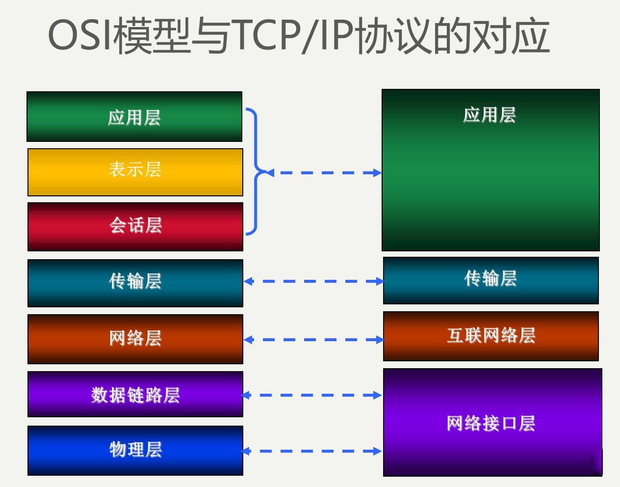 OSI模型与TCP/IP协议的对应